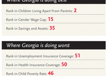 Report on Poverty, Health and Education.  Guess where Georgia ranks?