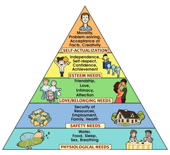 maslow-hierarchy-of-needs-pyramid
