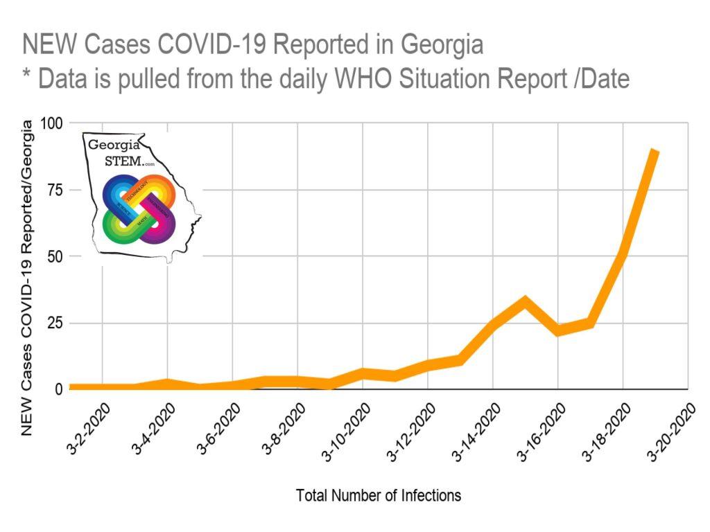 #covid19ga data