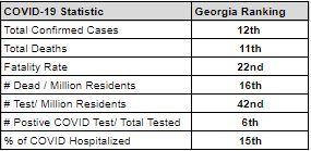 Georgia Rankings for COVID-19